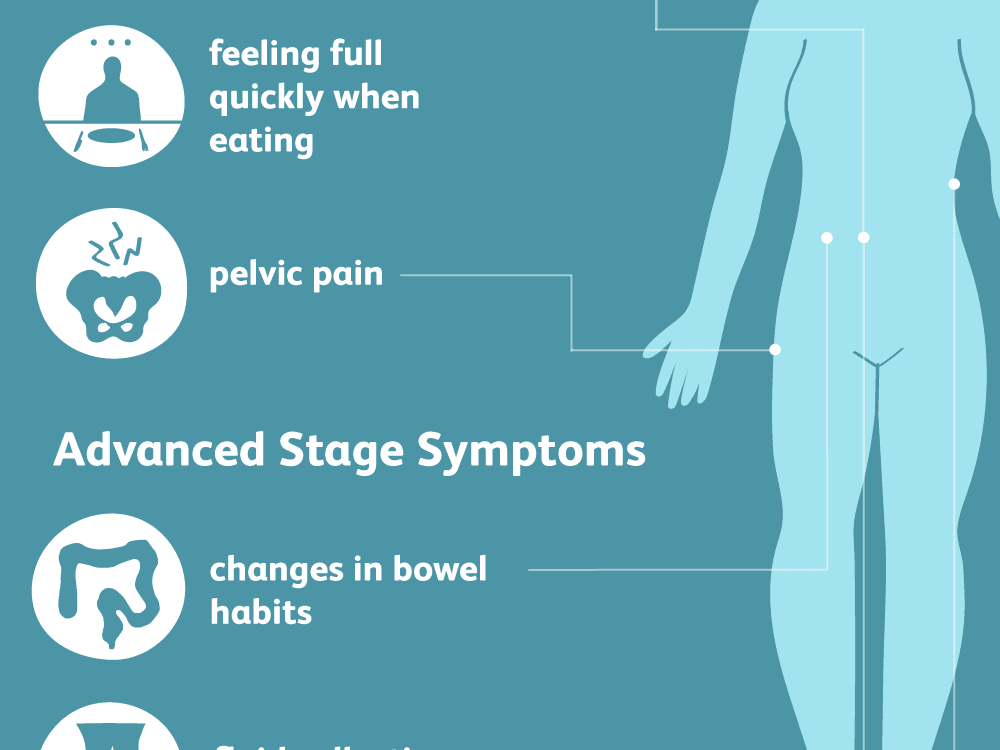 Abdominal cancer symptoms signs