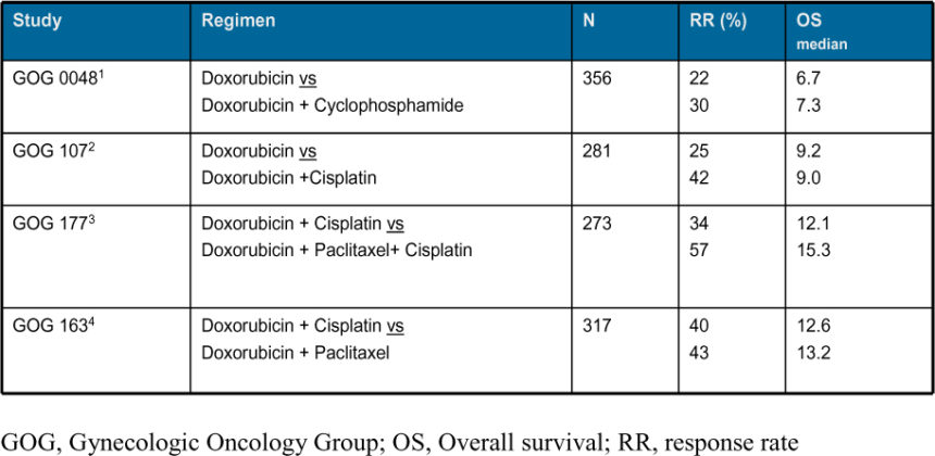 endometrial cancer type 1 and 2