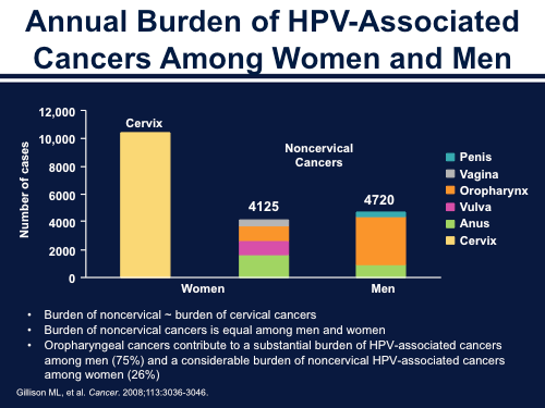 hpv cancer burden