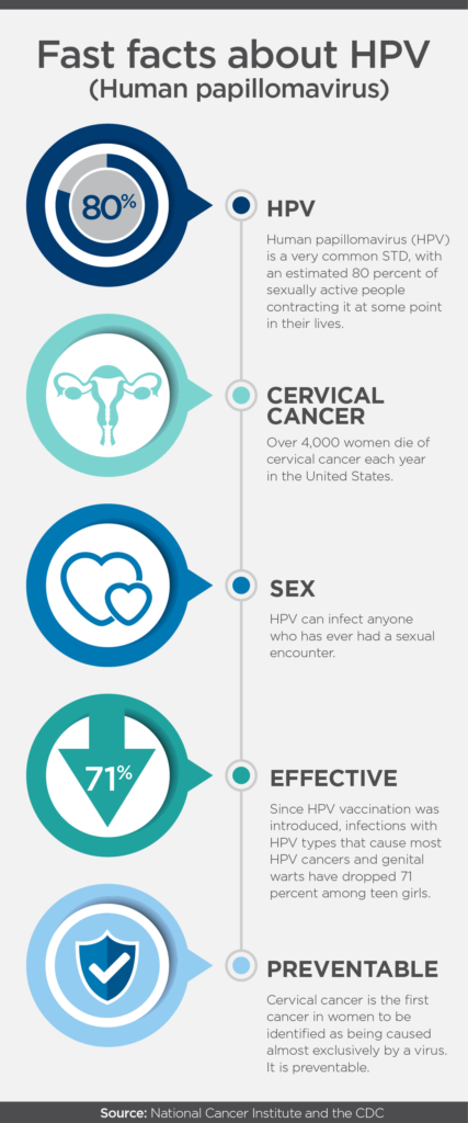 hpv and cancer prevention)