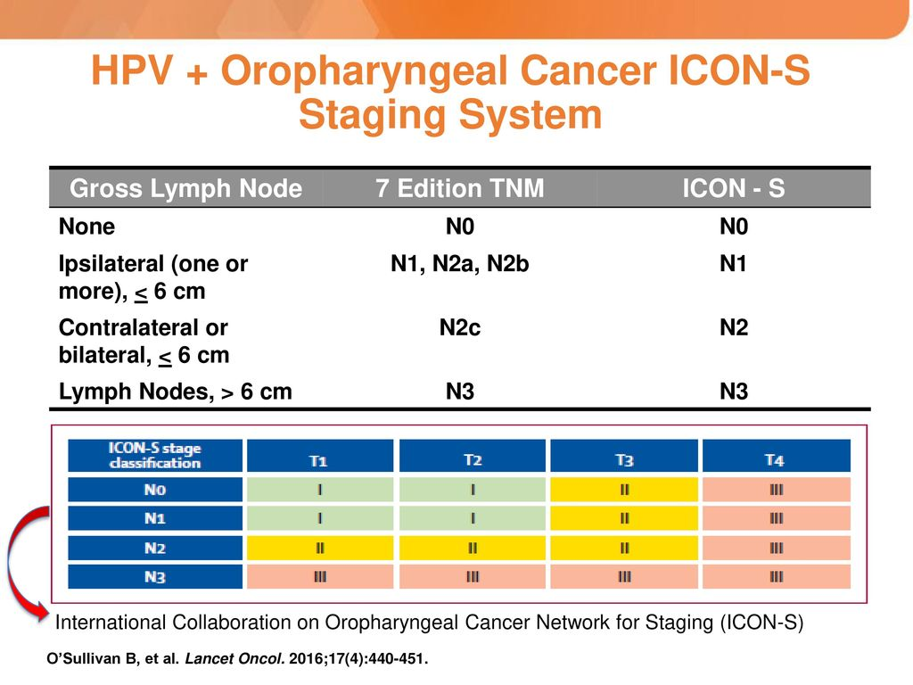 Hpv and oropharyngeal cancer ppt. Durerea in cancerul de pancreas