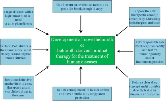 Helminth drug development