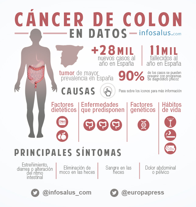 cancer de colon y diarrea