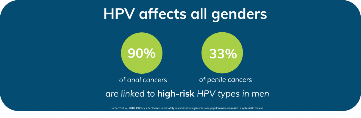 hpv vaccine males