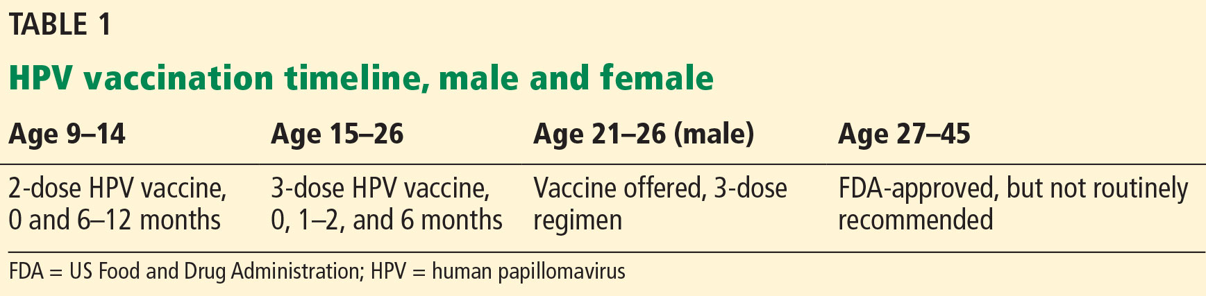 dosage of human papillomavirus vaccine