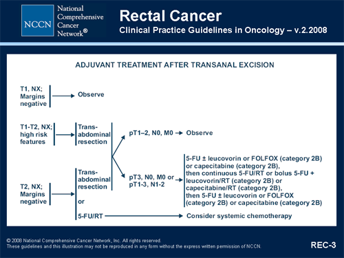 rectal cancer nccn 2020)