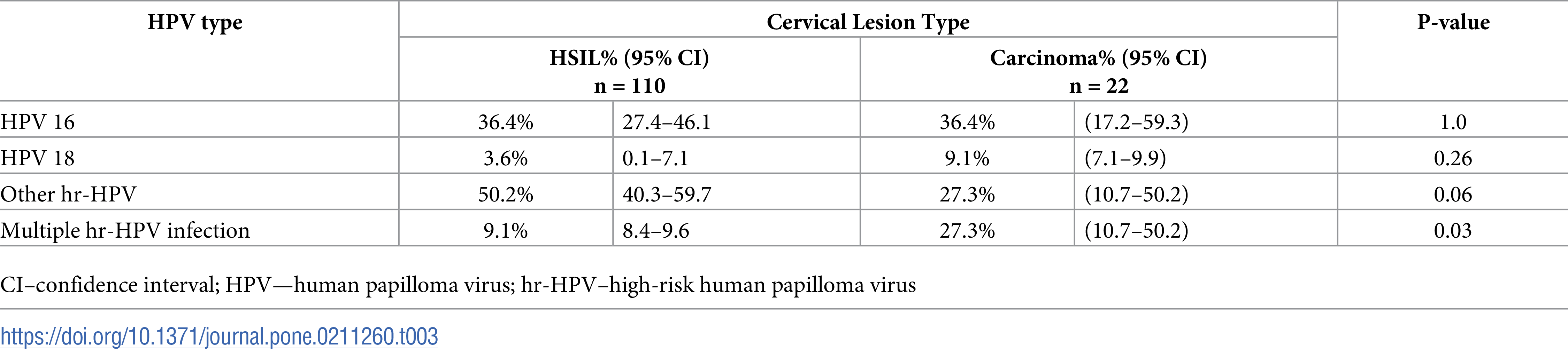 hpv high risk other than 16/ 18