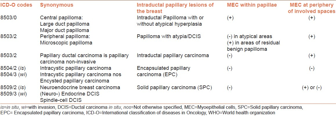 icd 10 code for benign papilloma