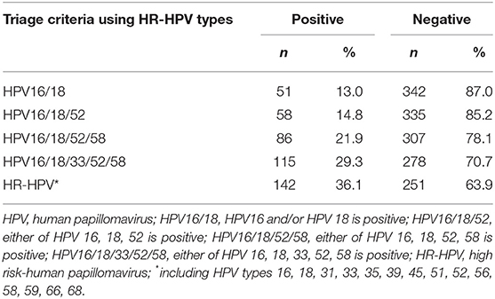 hpv high risk dna type 16 detected