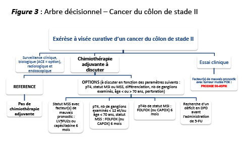 Colorectal cancer histological classification
