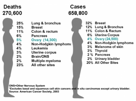 ovarian cancer death