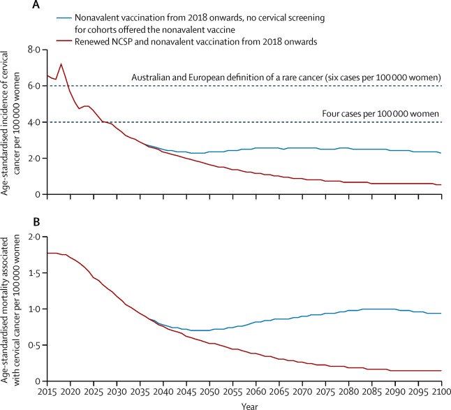 hpv vaccine cancer rates)