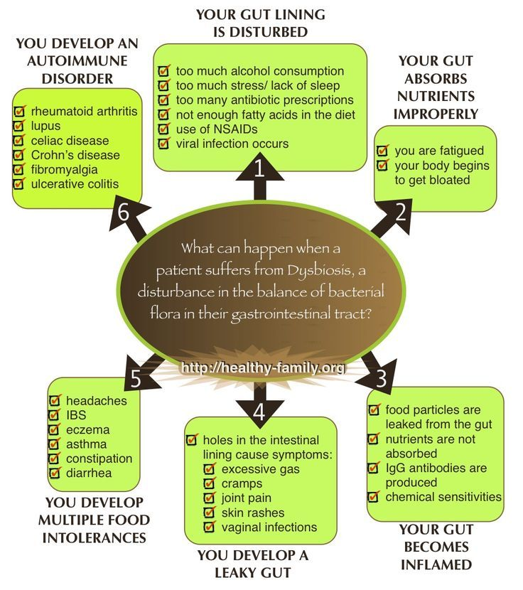 dysbiosis and leaky gut)