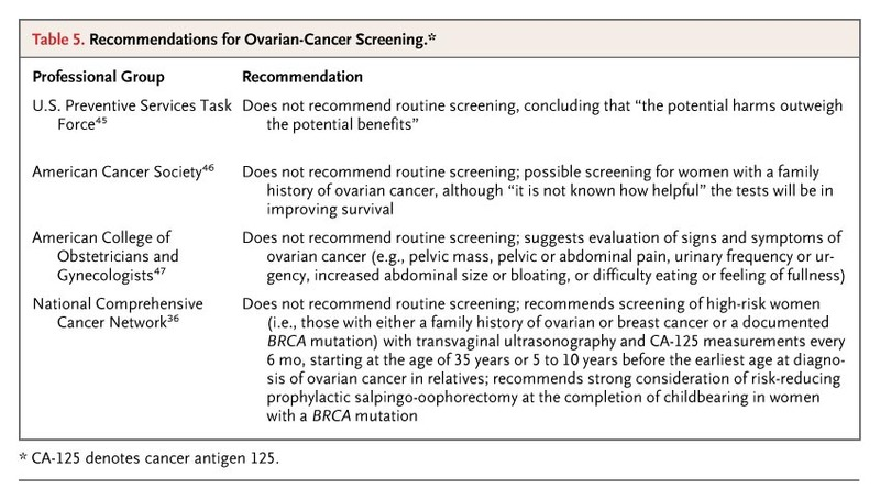 ovarian cancer guidelines