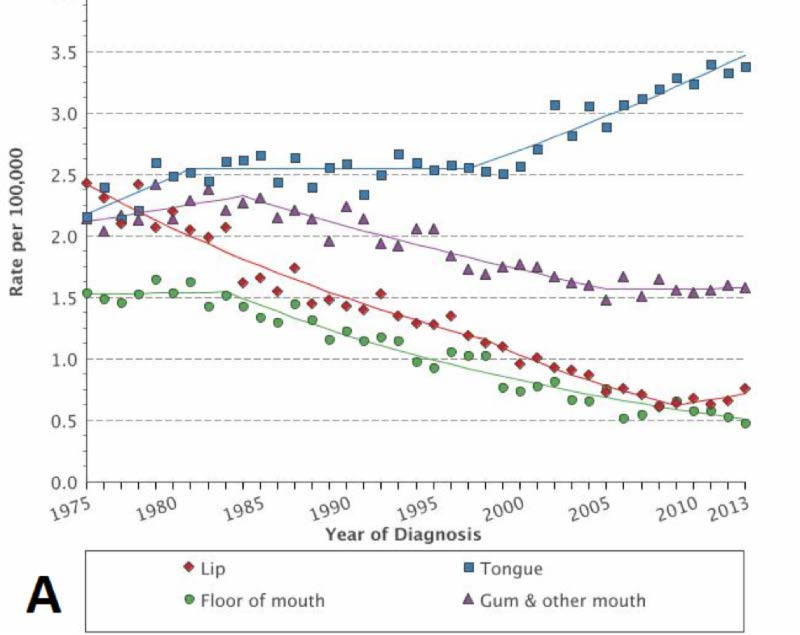 Hpv oropharyngeal cancer survival - Hpv recent research