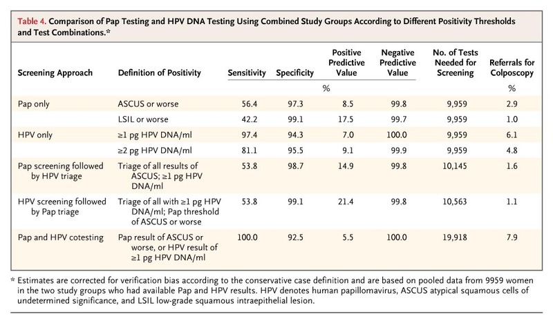 hpv high risk pap results)