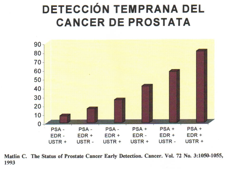 cancer de prostata a nivel mundial)