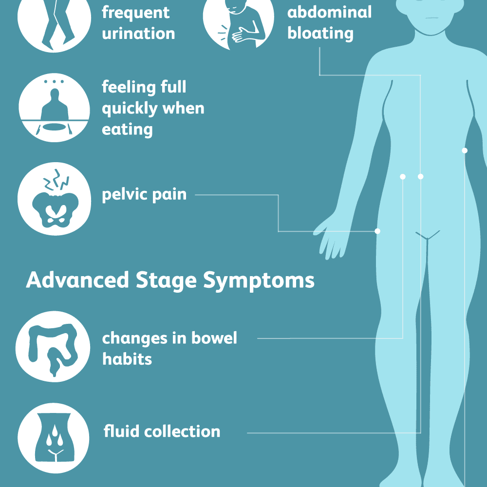 cancer and abdominal pain