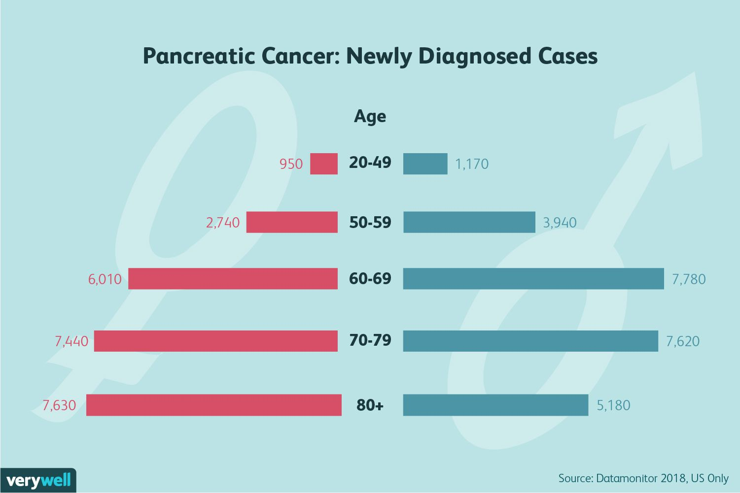 pancreatic cancer genetic link)