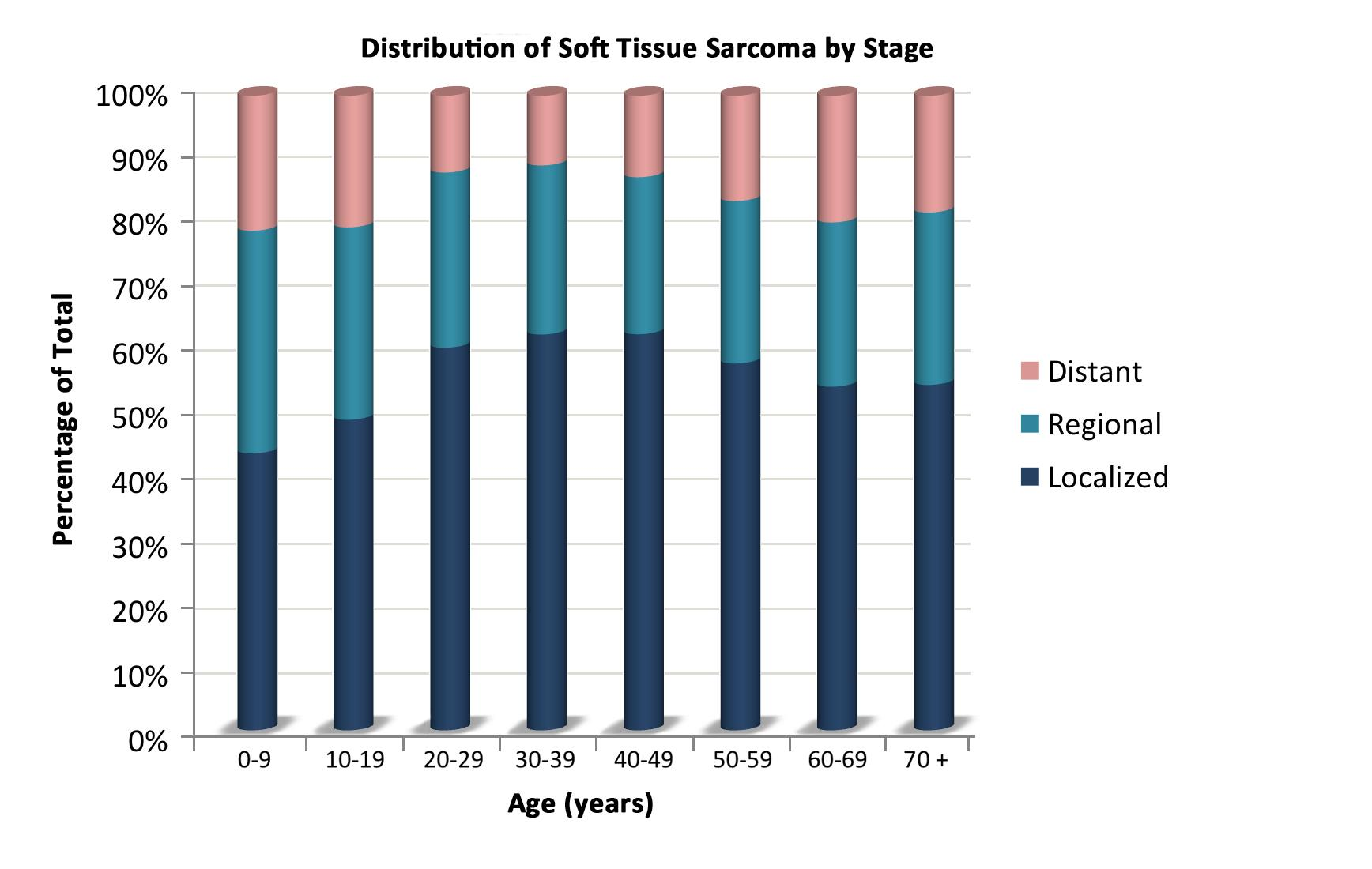 Sarcoma cancer treatment success rate. Directory of Research Journals Indexing