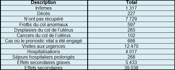 hpv vaccin effets secondaires