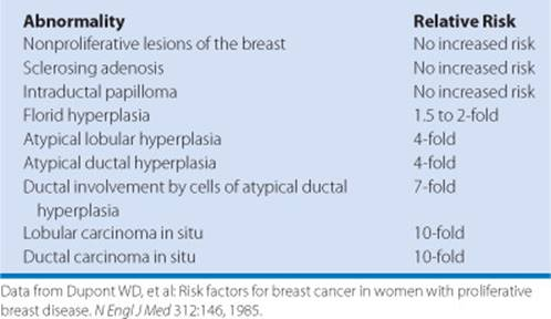 intraductal papilloma and cancer risk