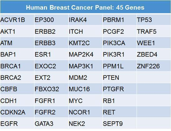 genetic cancer list)