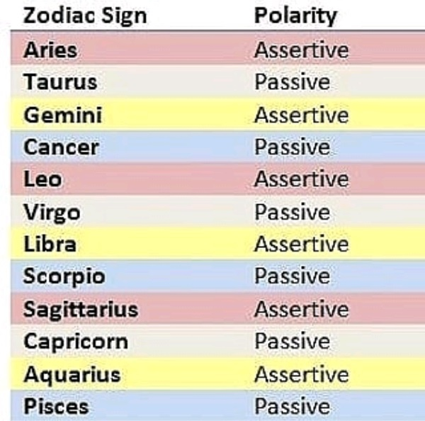 Chibi Horoscopes | Zodiac signs, Zodiac signs astrology
