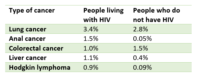 hiv and lung cancer risk)