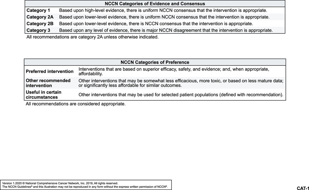 gastric cancer nccn guidelines 2020)