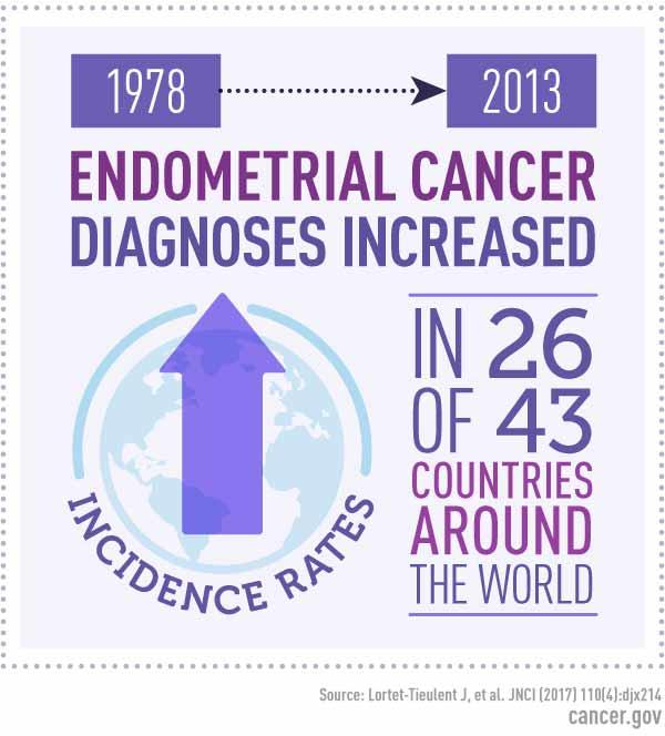 endometrial cancer epidemiology