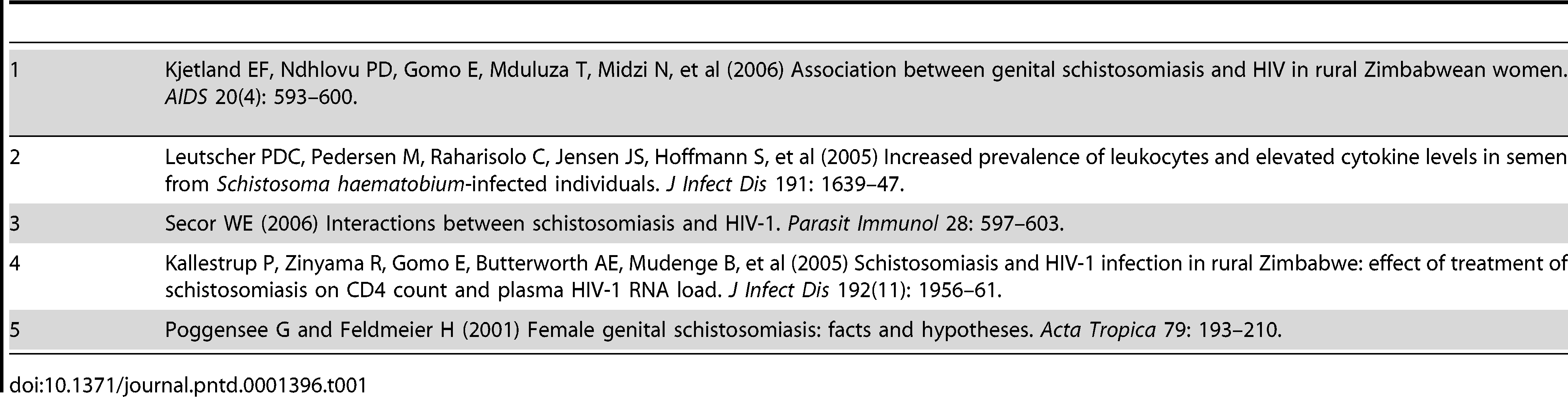 schistosomiasis and hiv)