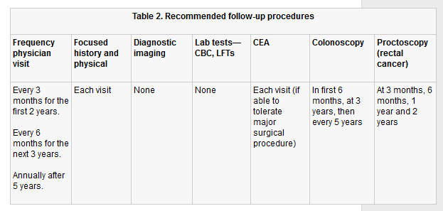 colorectal cancer follow up guidelines nice