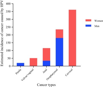cancers caused by hpv in males