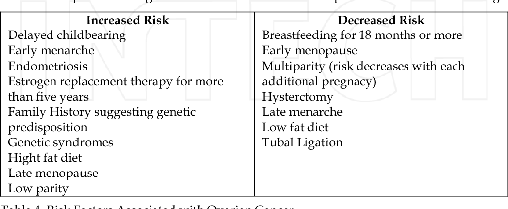 Ovarian cancer etiology