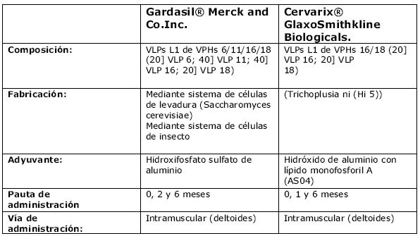 que significa hpv no detectable)