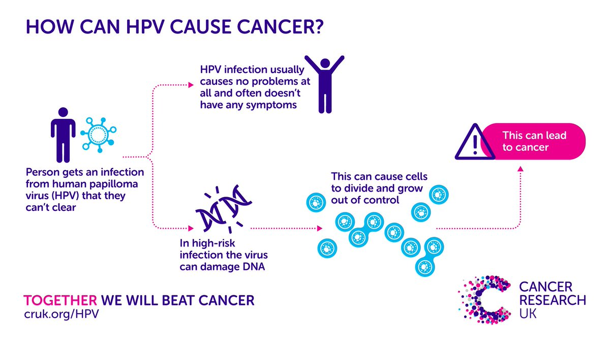 hpv virus cause cancer)