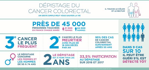 Cancer colorectal univ