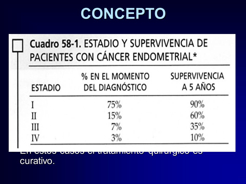 cancer endometrial pronostico