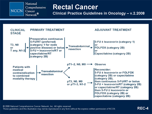 cancer rectal nccn