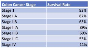 [Survival in a cohort of patients with rectal cancer].