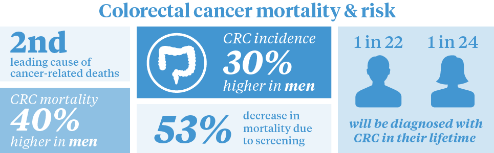 colorectal cancer facts and figures