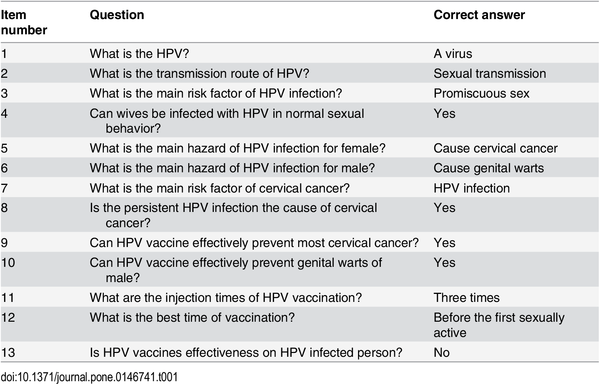 human papillomavirus and hpv vaccines a review)