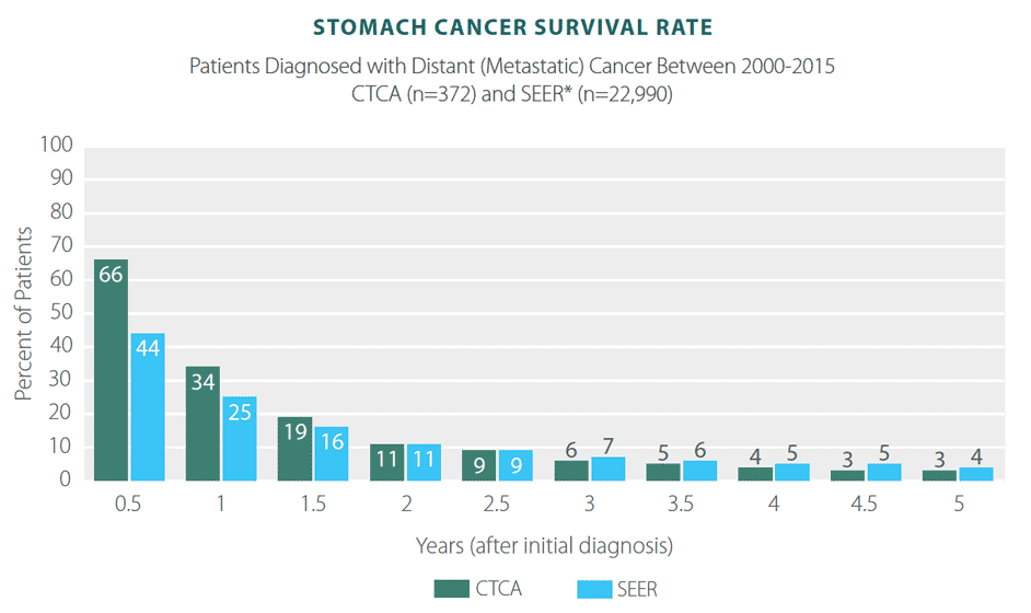 abdominal cancer survival rates