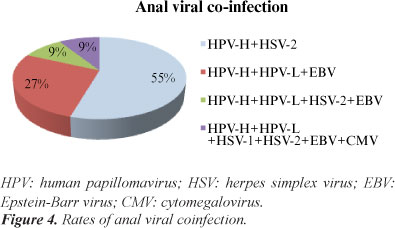 hpv a herpes virus