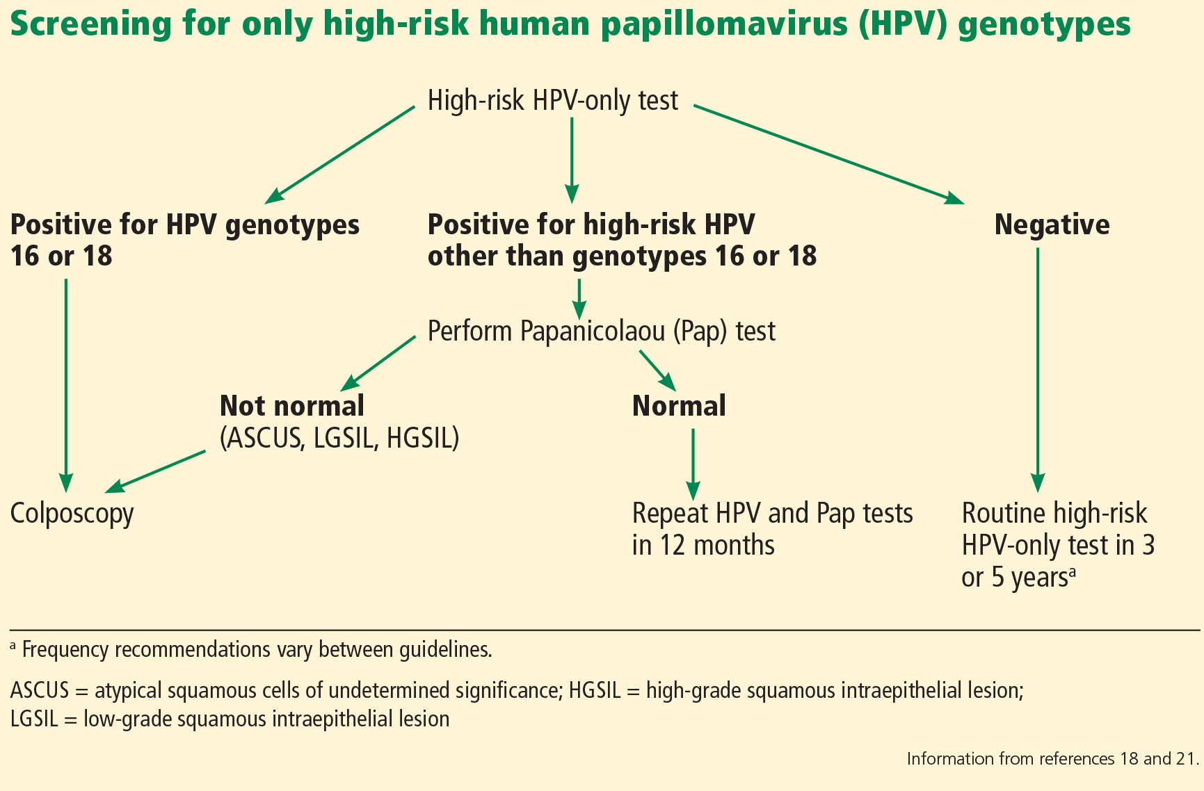 Hpv high risk non/18, HPV și cancerul de col uterin