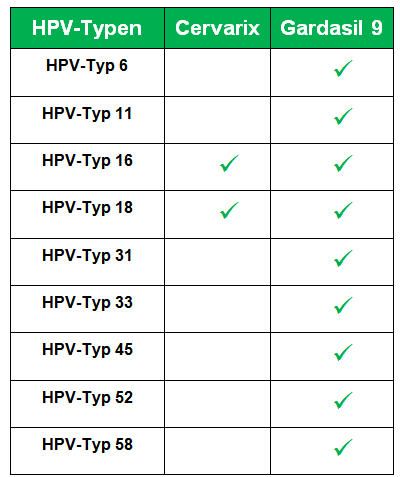 hpv impfung wirkung)