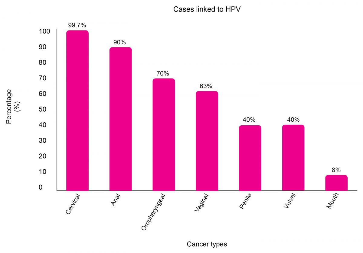 hpv types and cancer