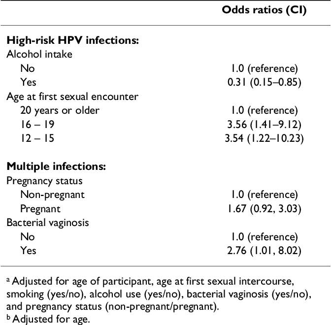 human papillomavirus vaccine pubmed