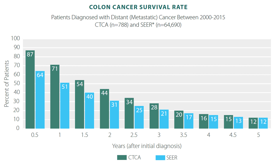 metastatic cancer colon survival rate)